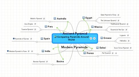 Mind Map: Comparing Pyramids AroundWorld