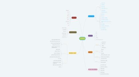 Mind Map: Cannabis