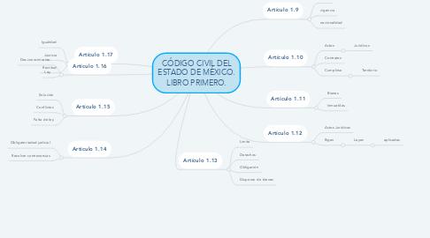 Mind Map: CÓDIGO CIVIL DEL ESTADO DE MÉXICO. LIBRO PRIMERO.