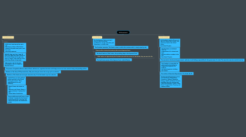 Mind Map: US Government
