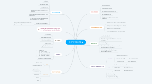 Mind Map: CHEF D'OEUVRE