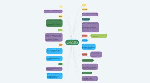 Mind Map: Unidades morfológicas