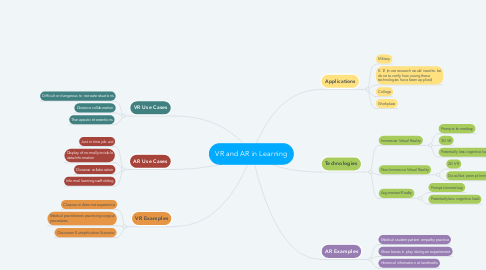 Mind Map: VR and AR in Learning