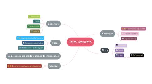 Mind Map: Texto Instructivo