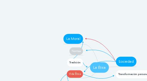 Mind Map: La Ética