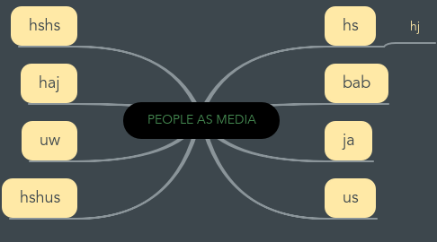 Mind Map: PEOPLE AS MEDIA