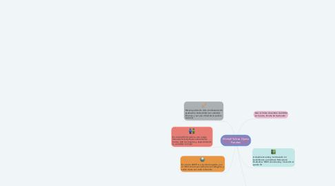 Mind Map: Michell Yulitza Ojeda Fuentes