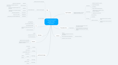 Mind Map: Freud's Psychoanalytic Theory: social restraints vs. ID = personality