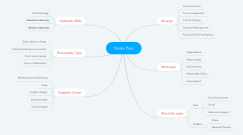Mind Map: Yesika Paez