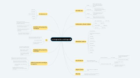 Mind Map: La imaginación sociológica