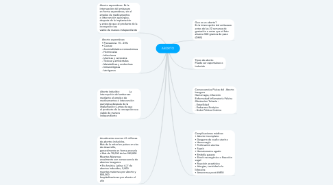 Mind Map: ABORTO