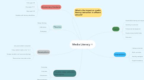 Mind Map: Media Literacy