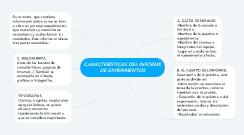 Mind Map: CARACTERÍSTICAS DEL INFORME DE EXPERIMENTOS
