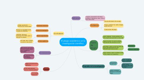Mind Map: El plagio académico en la investigación científica.