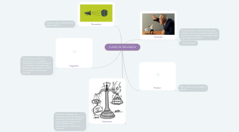 Mind Map: CLASES DE INFLUENCIA