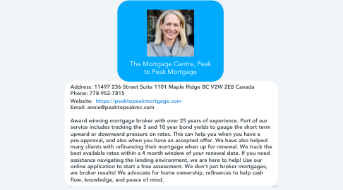 Mind Map: The Mortgage Centre, Peak to Peak Mortgage