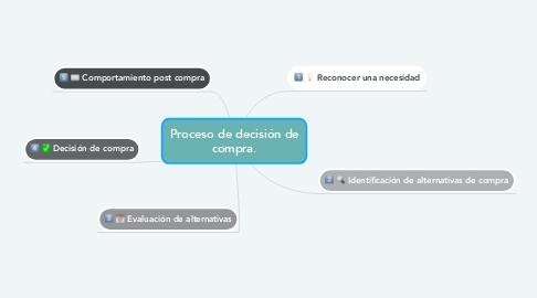 Mind Map: Proceso de decisión de compra.