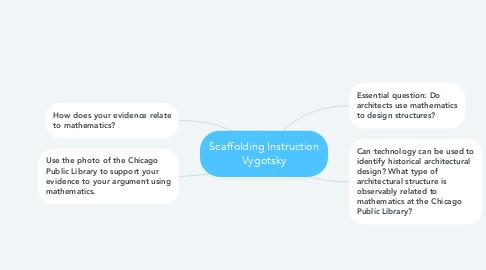 Mind Map: Scaffolding Instruction Vygotsky