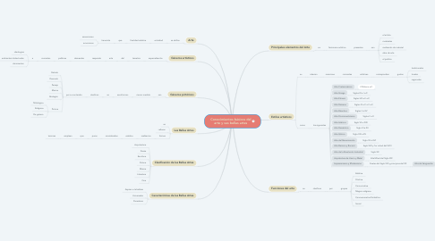 Mind Map: Conocimientos básicos del arte y sus bellas artes