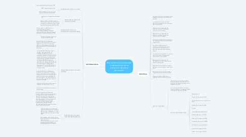 Mind Map: Marco Normativo nacional e internacional sobre protección de datos personales