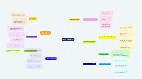 Mind Map: Digital Thailand 4.0