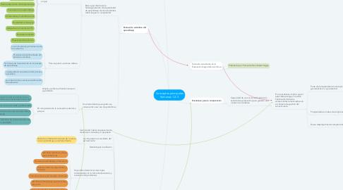 Mind Map: Conceptos principales Semanas 1-2-3