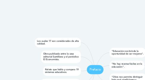 Mind Map: Prefacio