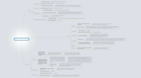 Mind Map: Brainstorming Research Topics