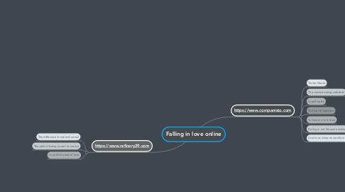 Mind Map: Falling in love online