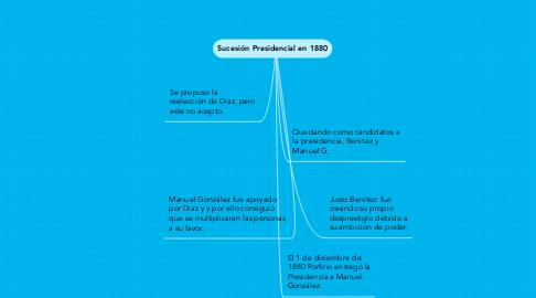 Mind Map: Sucesión Presidencial en 1880