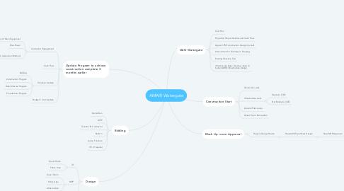 Mind Map: AMARI Watergate