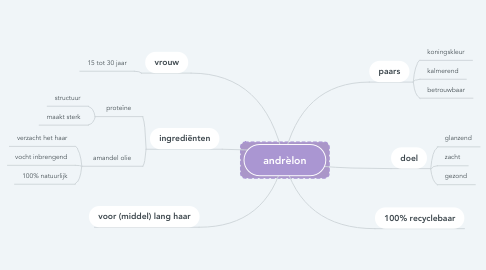 Mind Map: andrèlon