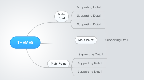 Mind Map: THEMES