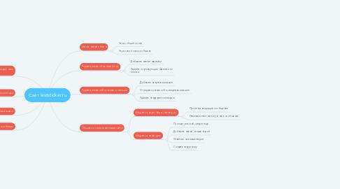 Mind Map: Сайт laststicker.ru