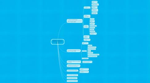 Mind Map: Maneig i tractament d'úlceres d'extremitat inferior