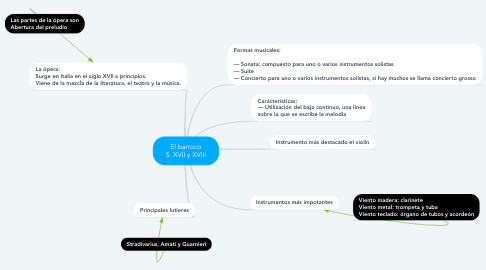 Mind Map: El barroco S. XVII y XVIII