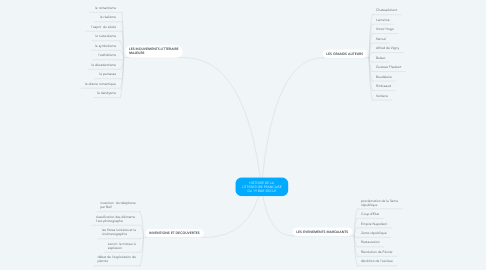 Mind Map: OBSERVATION