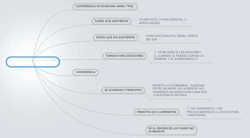 Mind Map: PAISES NO ALINEADOS