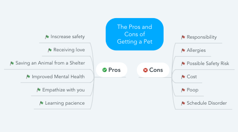 Mind Map: The Pros and Cons of Getting a Pet