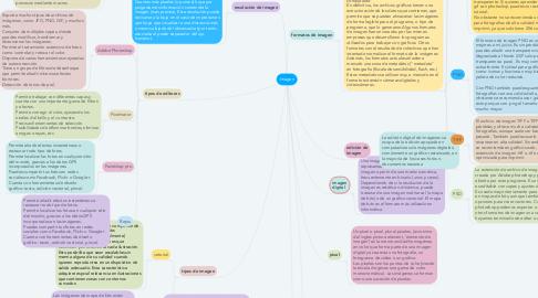 Mind Map: Imagen