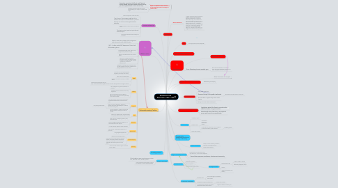 Mind Map: Renaissance and Reformation 1450 - 1600