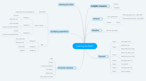 Mind Map: Claiming the RDEC