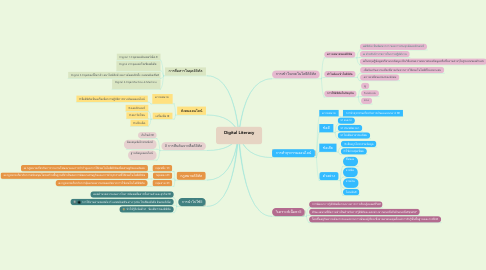 Mind Map: Digital​ Literacy       💻📱💸