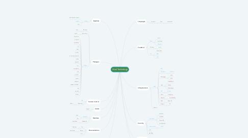 Mind Map: Vivial Technology