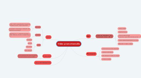 Mind Map: Vidéo promotionnelle