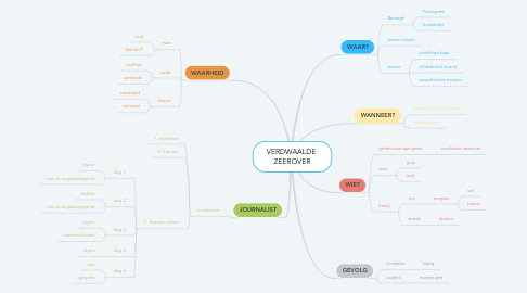 Mind Map: VERDWAALDE  ZEEROVER