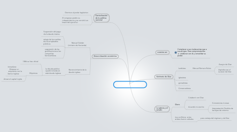 Mind Map: Política de conciliación