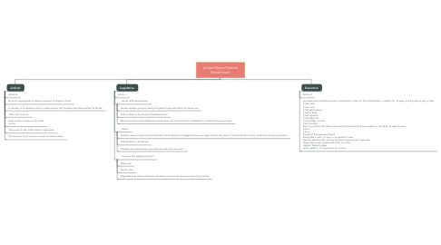 Mind Map: United States Federal Government