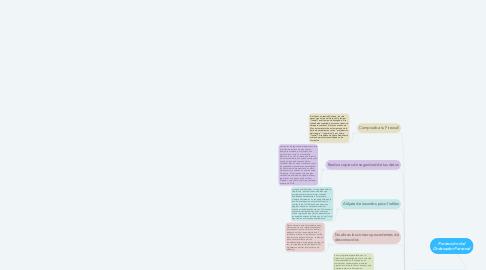 Mind Map: Protección del Ordenador Personal