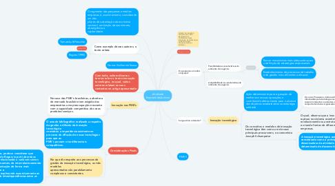Mind Map: Atividade Empreendedorismo